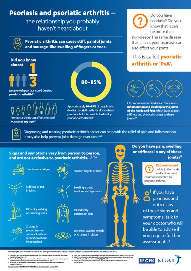 Psoriatic arthritis causes what Psoriatic Arthritis